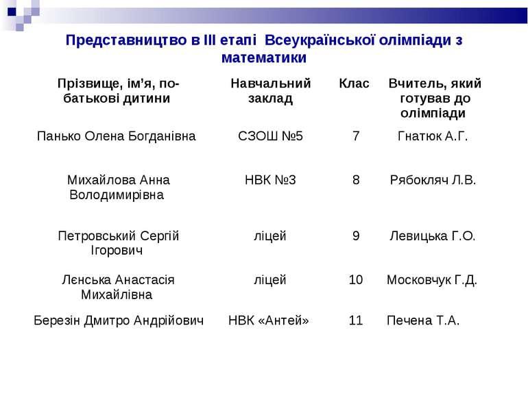 Представництво в ІІІ етапі Всеукраїнської олімпіади з математики