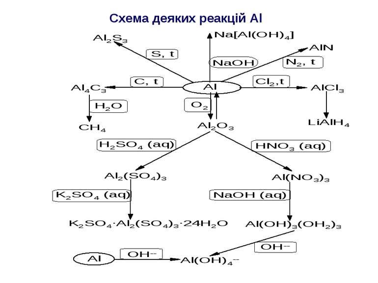 Схема деяких реакцій Al