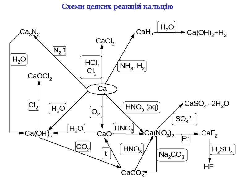 Схеми деяких реакцій кальцію
