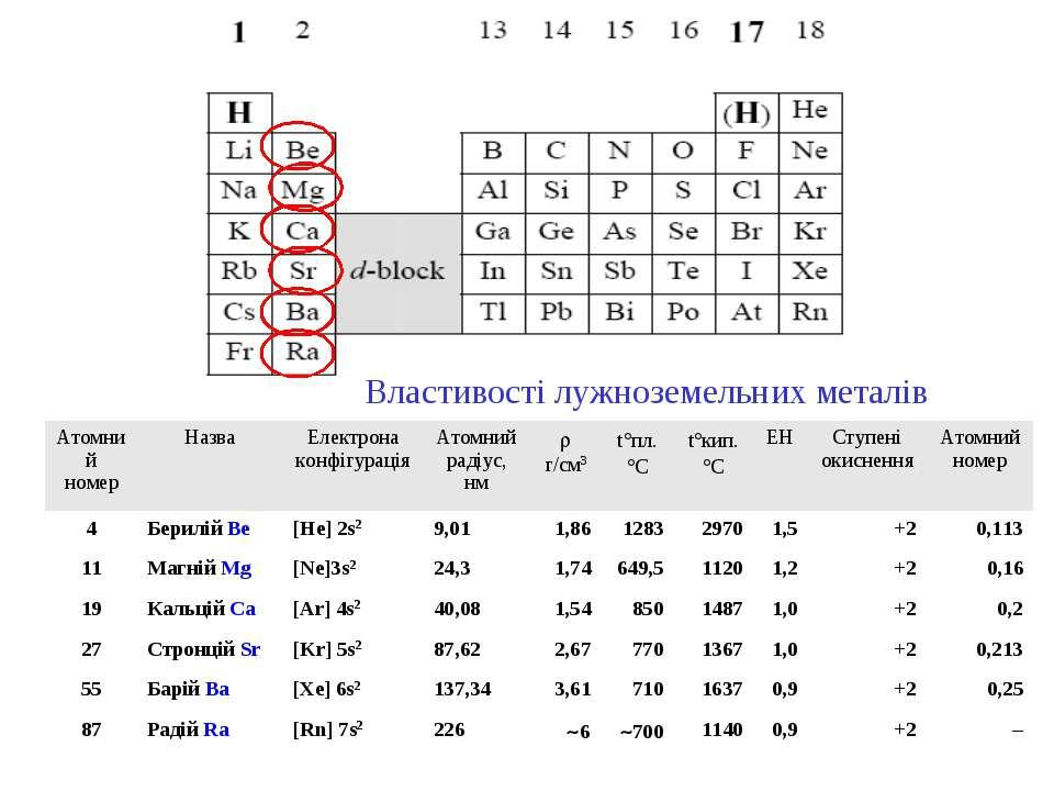 Властивості лужноземельних металів Атомний номер Назва Електрона конфігурація...
