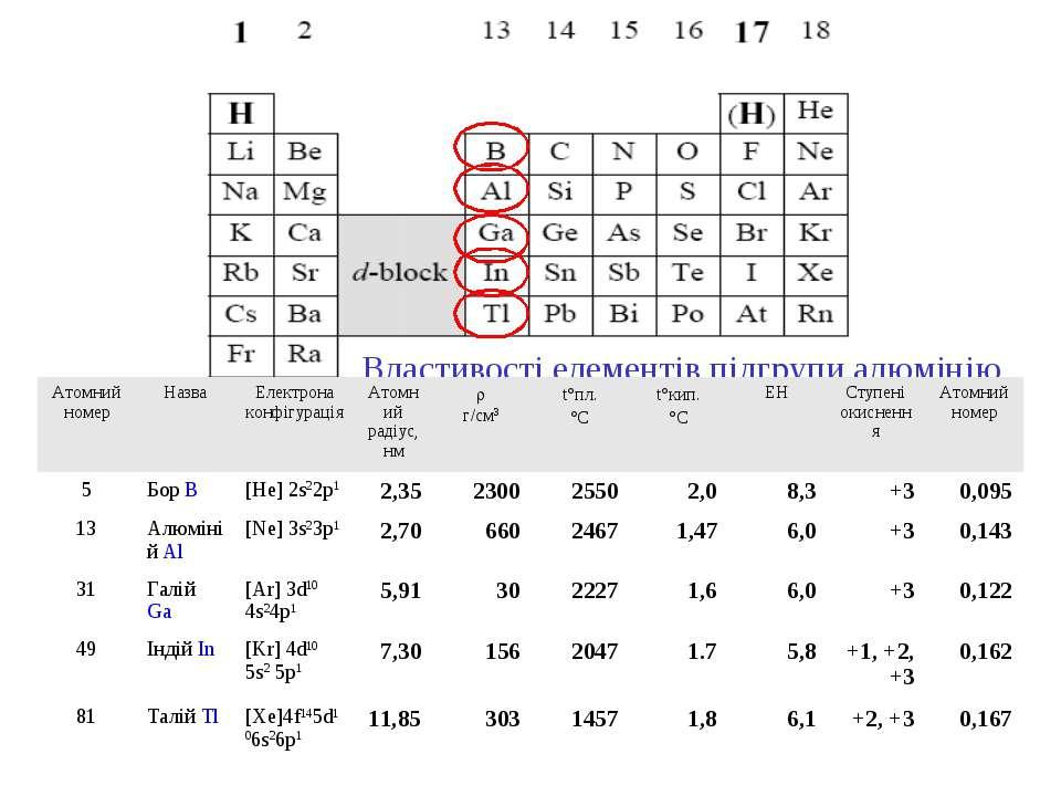 Властивості елементів підгрупи алюмінію Атомний номер Назва Електрона конфігу...