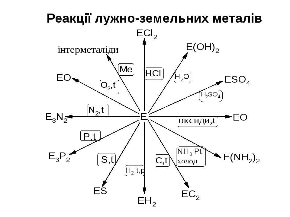Реакції лужно-земельних металів