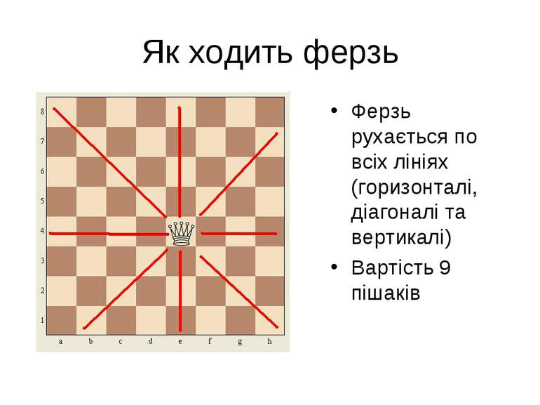 Як ходить ферзь Ферзь рухається по всіх лініях (горизонталі, діагоналі та вер...