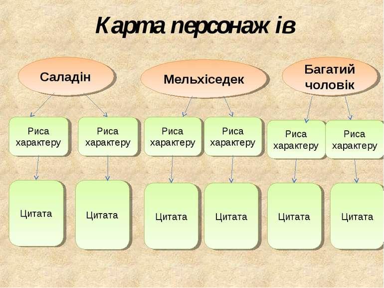 Карта персонажів Саладін Риса характеру Риса характеру Цитата Цитата Мельхісе...