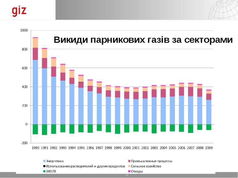 Викиди парникових газів за секторами *
