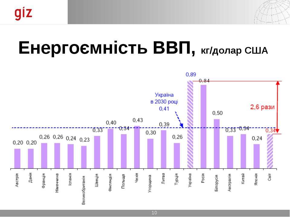 Енергоємність ВВП, кг/долар США *