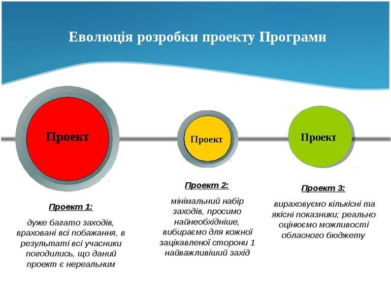 Еволюція розробки проекту Програми Your Text Проект Проект Проект Проект 1: д...