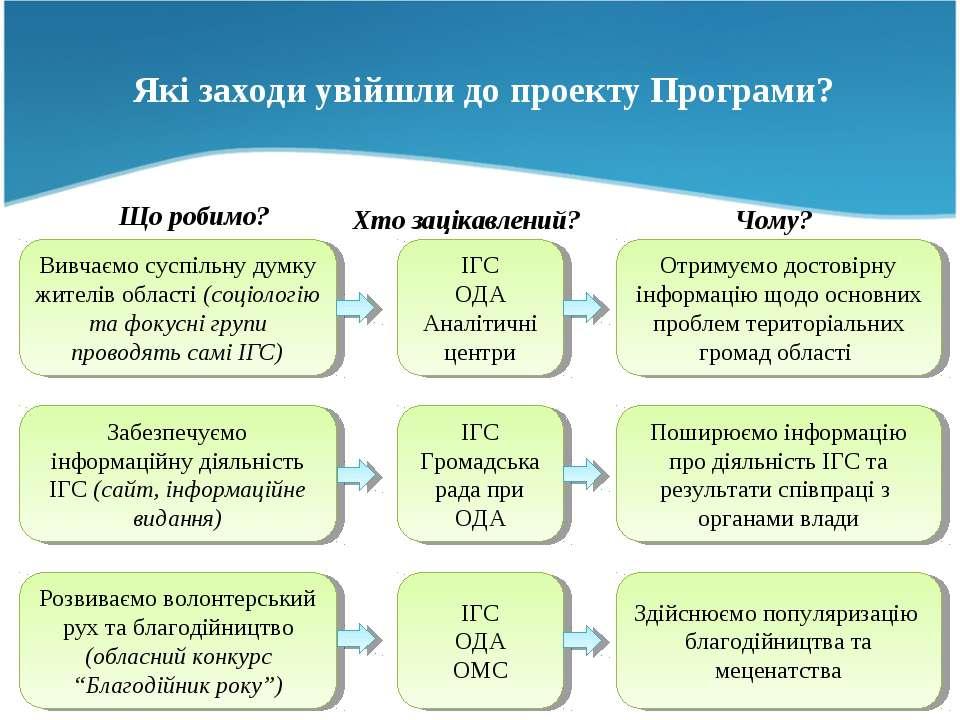 Вивчаємо суспільну думку жителів області (соціологію та фокусні групи проводя...