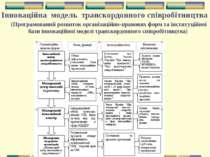Інноваційна модель транскордонного співробітництва (Програмований розвиток ор...