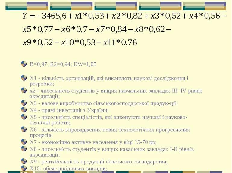 R=0,97; R2=0,94; DW=1,85 X1 - кількість організацій, які виконують наукові до...