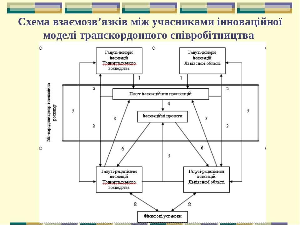 Схема взаємозв'язків між учасниками інноваційної моделі транскордонного співр...