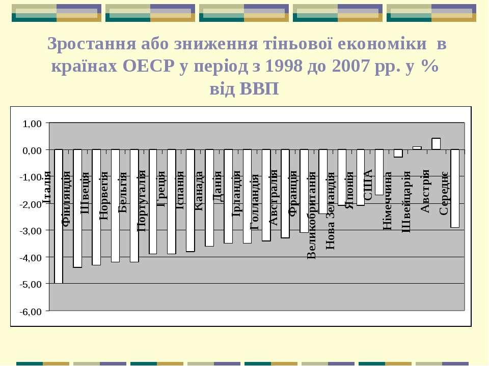 Зростання або зниження тіньової економіки в країнах ОЕСР у період з 1998 до 2...