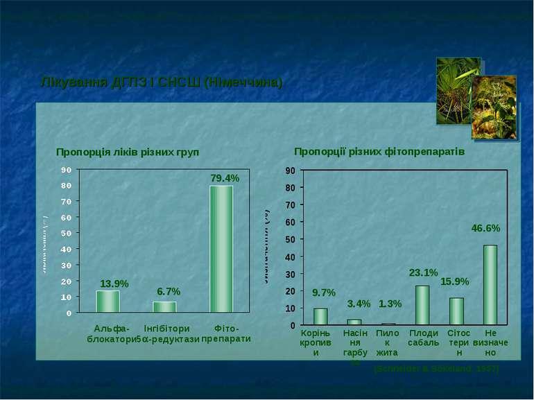 Пропорції різних фітопрепаратів (Schneider & Sökeland, 1997) Лікування ДГПЗ і...