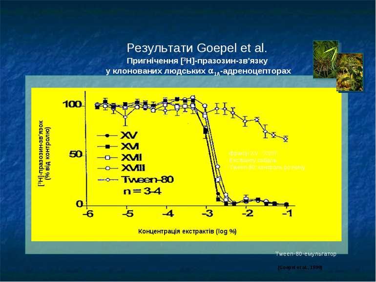 Пригнічення [3H]-празозин-зв'язку у клонованих людських 1A-адреноцепторах (Go...