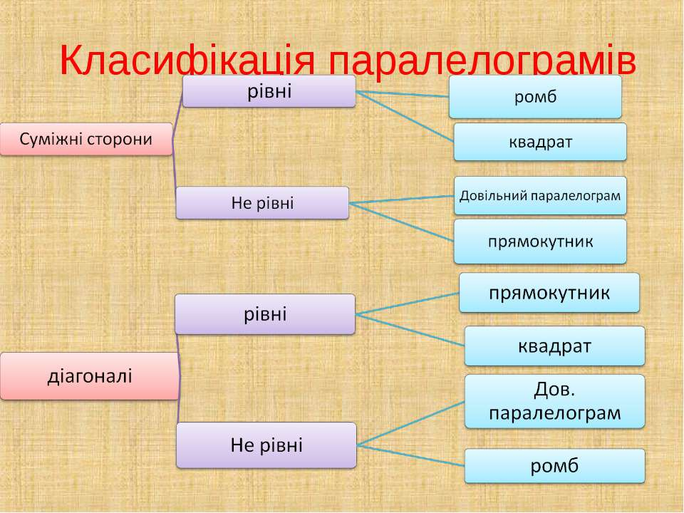 Класифікація паралелограмів