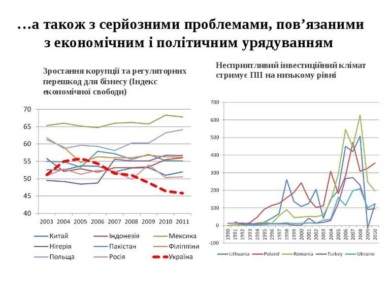 …а також з серйозними проблемами, пов'язаними з економічним і політичним уряд...