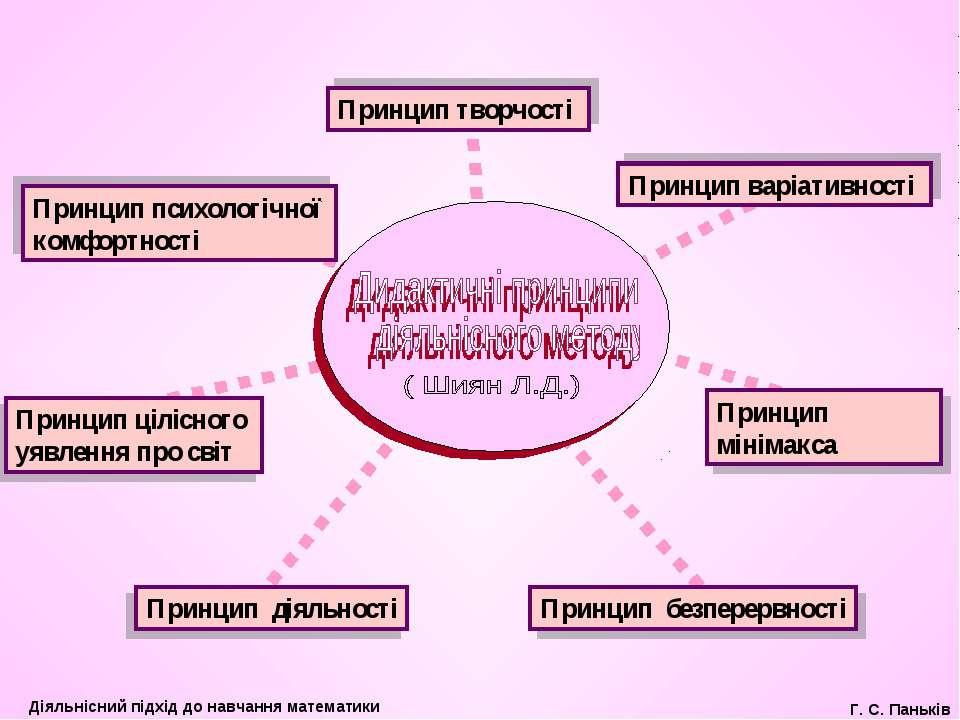 Принцип діяльності Принцип безперервності Принцип цілісного уявлення про світ...