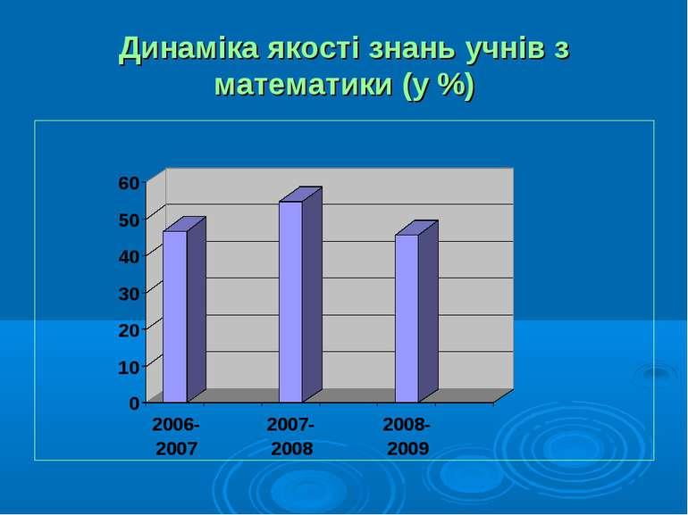 Динаміка якості знань учнів з математики (у %)
