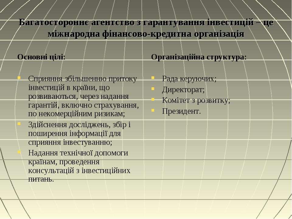 Багатостороннє агентство з гарантування інвестицій – це міжнародна фінансово-...