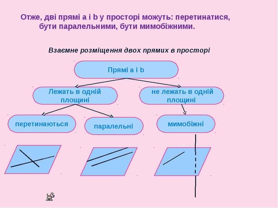 Отже, дві прямі а і b у просторі можуть: перетинатися, бути паралель...