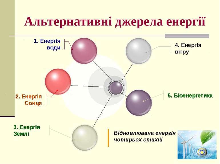 Альтернативні джерела енергії 4. Енергія вітру 5. Біоенергетика 1. Енергія во...