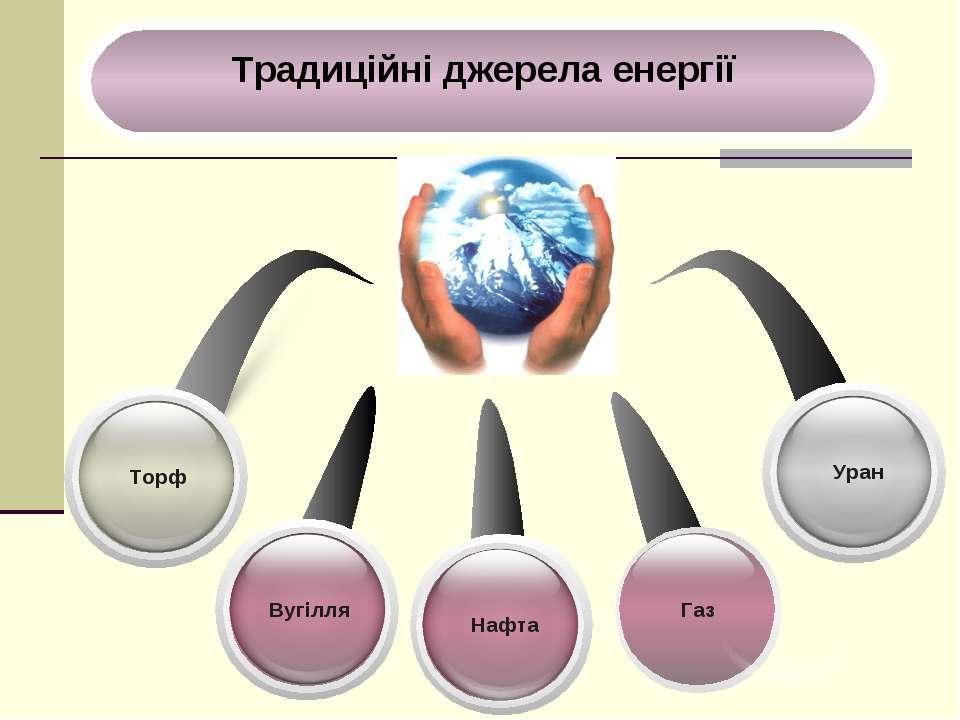 Вугілля Торф Уран Нафта Газ
