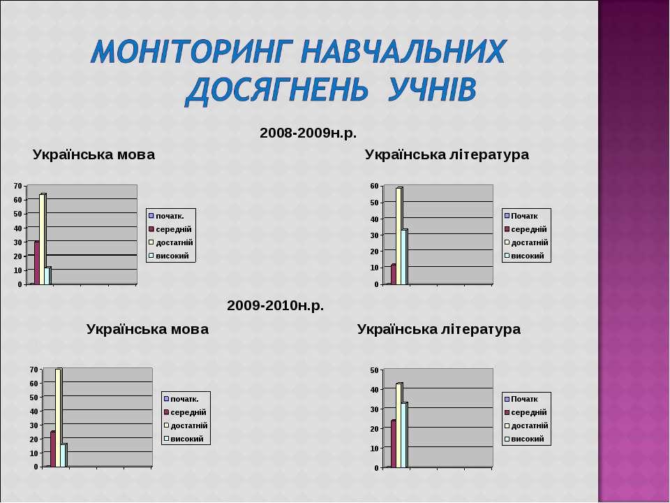 2008-2009н.р. Українська мова Українська література  2009-2010н.р. Українсь...