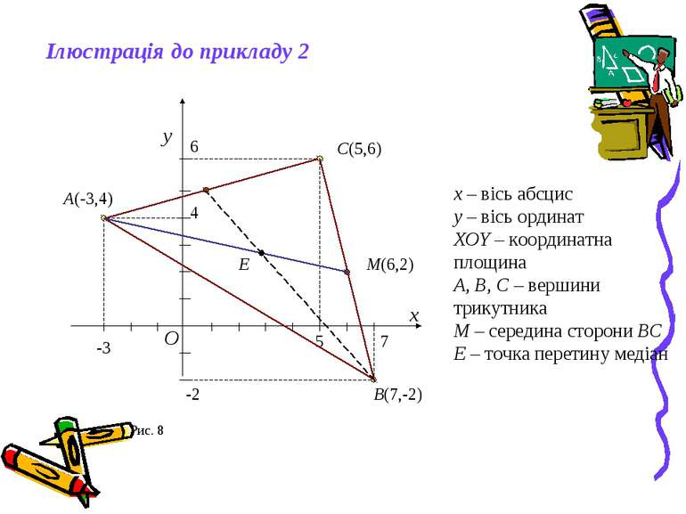 -3 4 A(-3,4) 7 -2 B(7,-2) 5 6 C(5,6) M(6,2) E Ілюстрація до прикладу 2 x y O ...