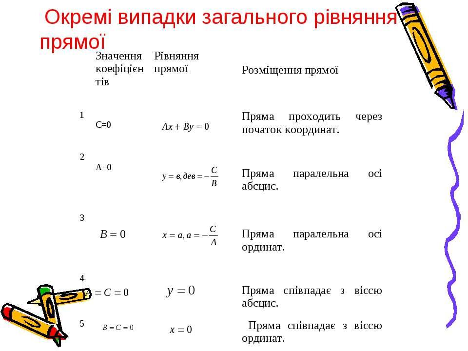 Окремі випадки загального рівняння прямої Значення коефіцієнтів Рівняння прям...