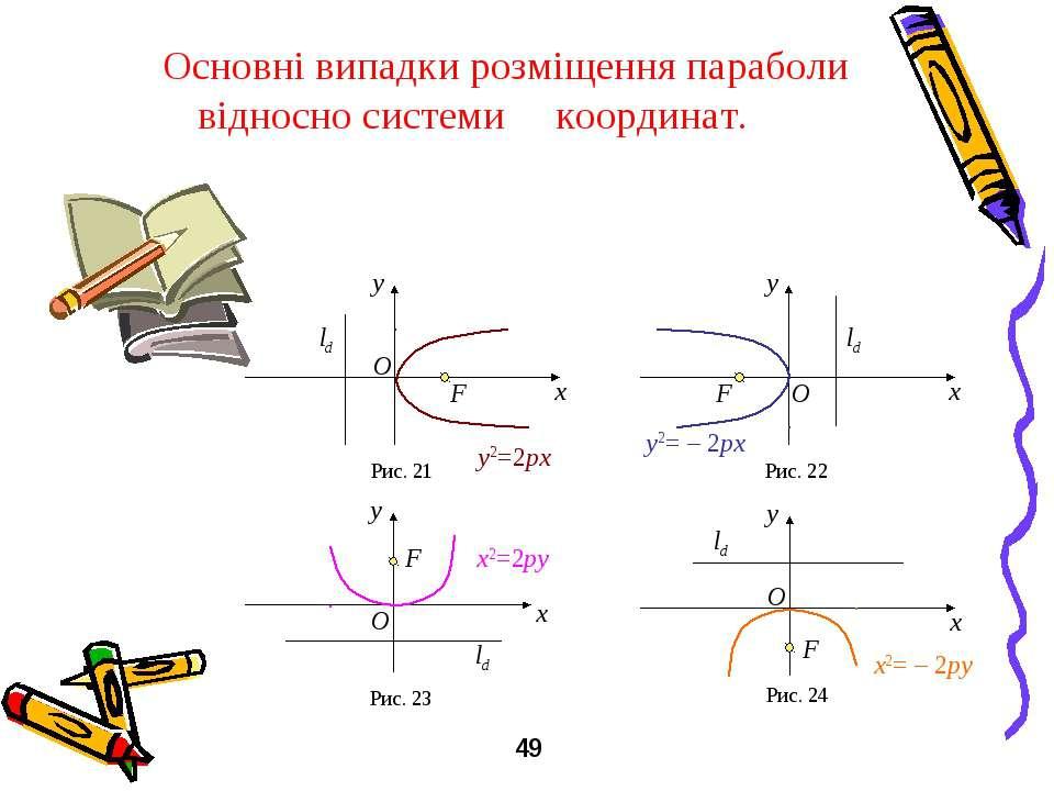 Основні випадки розміщення параболи відносно системи координат. y x F O ld Ри...