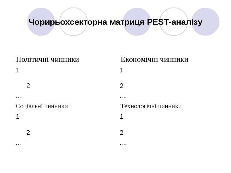 Чорирьохсекторна матриця PEST-аналізу
