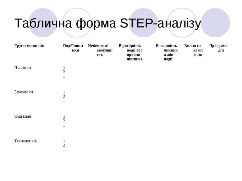 Таблична форма STEP-аналізу