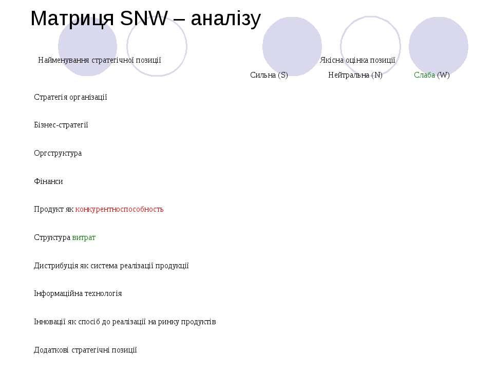 Матриця SNW – аналізу