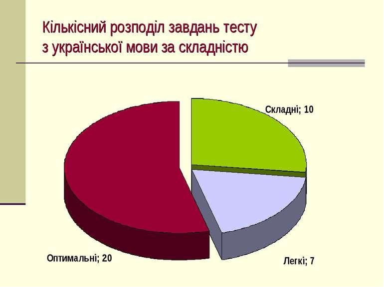 Кількісний розподіл завдань тесту з української мови за складністю