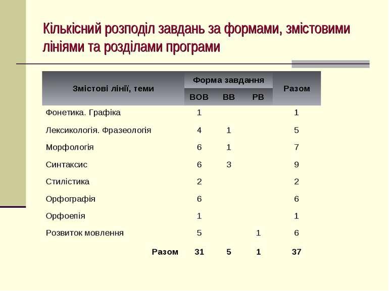 Кількісний розподіл завдань за формами, змістовими лініями та розділами програми