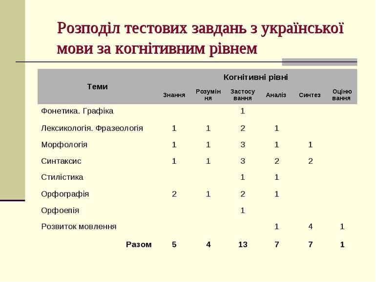Розподіл тестових завдань з української мови за когнітивним рівнем