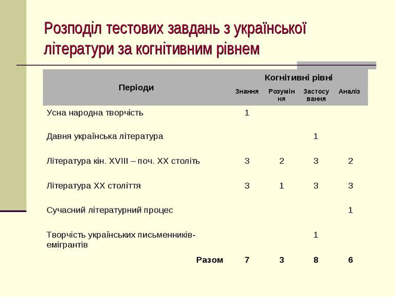Розподіл тестових завдань з української літератури за когнітивним рівнем
