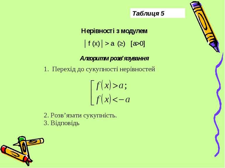 Таблиця 5 Нерівності з модулем │f (x)│> a (≥) [a>0] Алгоритм розв'язування Пе...