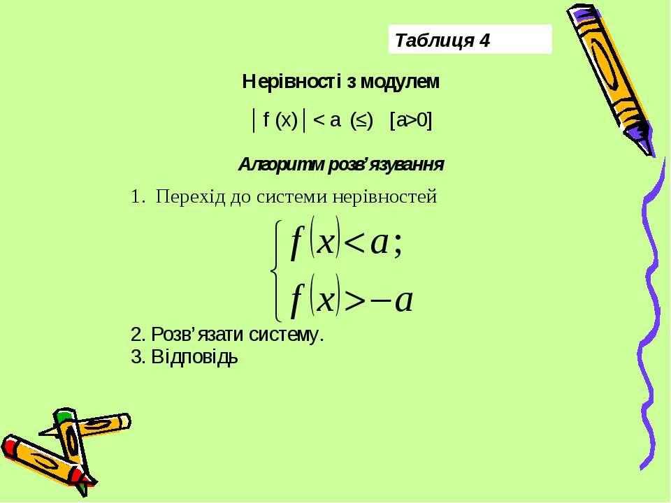 Таблиця 4 Нерівності з модулем │f (x)│< a (≤) [a>0] Алгоритм розв'язування Пе...