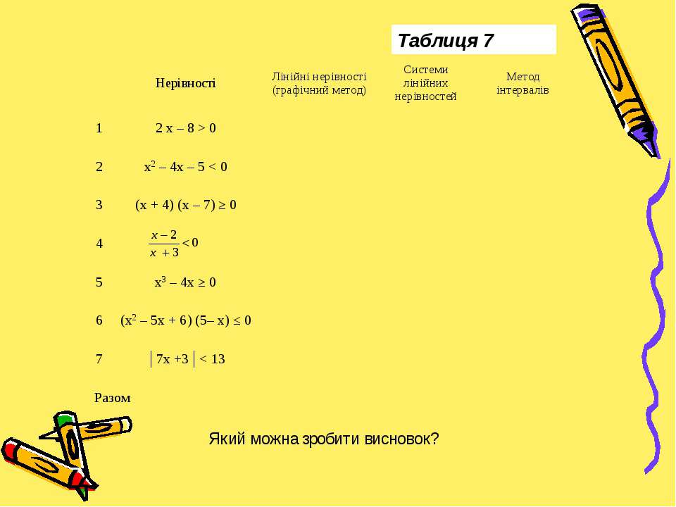 Який можна зробити висновок? Таблиця 7 Нерівності Лінійні нерівності (графічн...