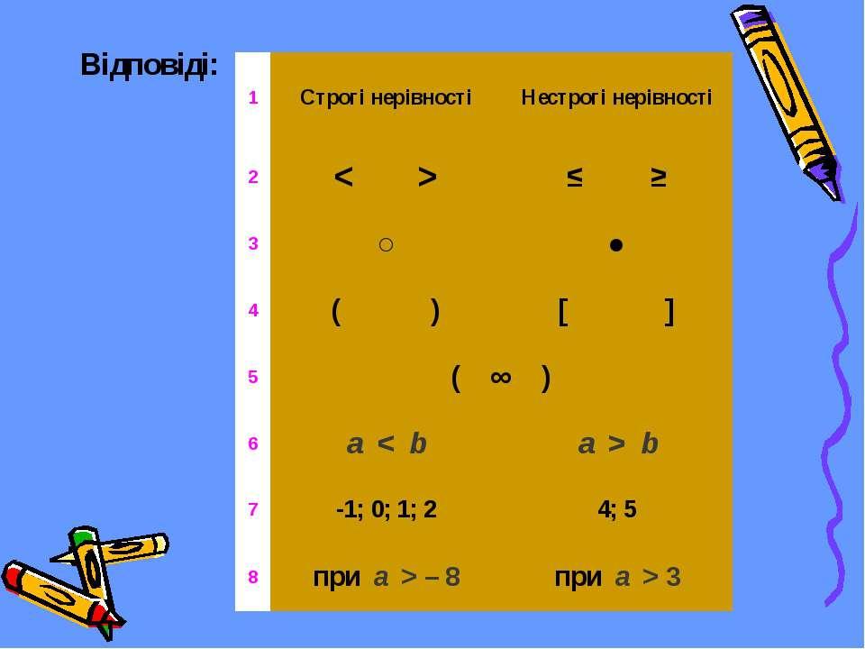Відповіді: 1 Строгі нерівності Нестрогі нерівності 2 < > ≤ ≥ 3 ○ ● 4 ( ) [ ] ...