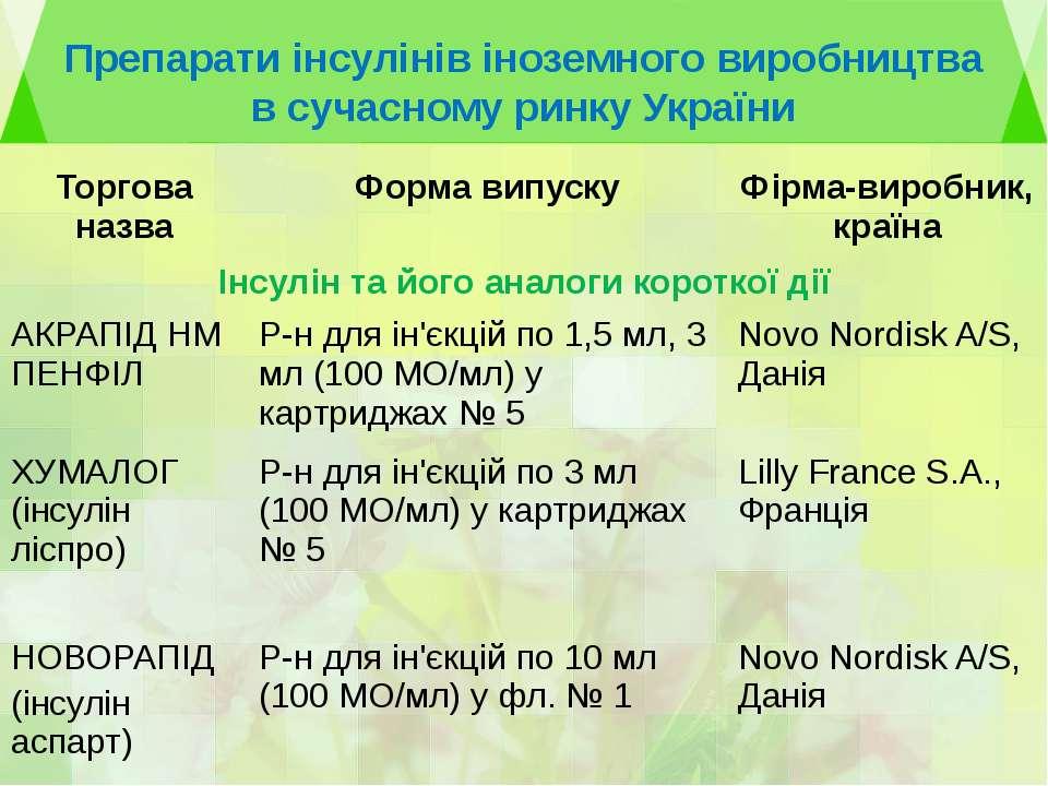 Препарати інсулінів іноземного виробництва в сучасному ринку України