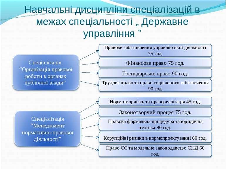 """Навчальні дисципліни спеціалізацій в межах спеціальності """" Державне управління """""""