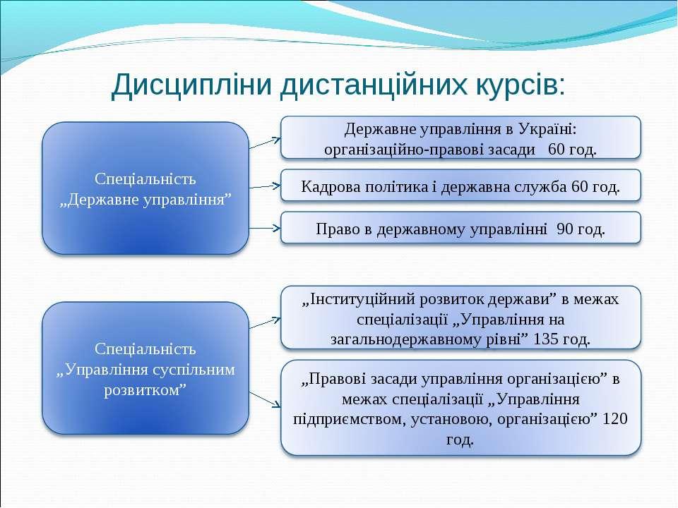 Дисципліни дистанційних курсів:
