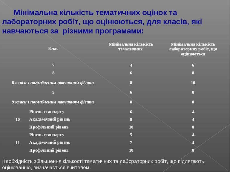 Мінімальна кількість тематичних оцінок та лабораторних робіт, що оцінюються, ...