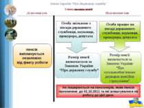 """Розмір пенсії визначається за Законом України """"Про державну службу"""" Розмір пе..."""