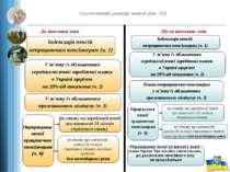 Осучаснення розміру пенсій (ст. 42) До внесення змін Після внесення змін Інде...