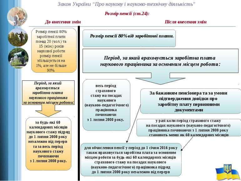 """Закон України """"Про наукову і науково-технічну діяльність"""" Розмір пенсії (ст.2..."""