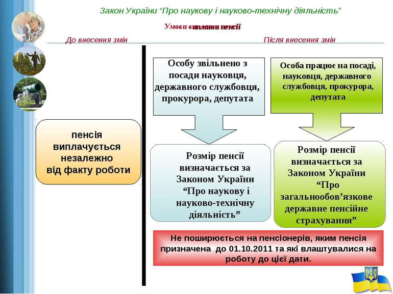 """Закон України """"Про наукову і науково-технічну діяльність"""" Умови виплати пенсі..."""