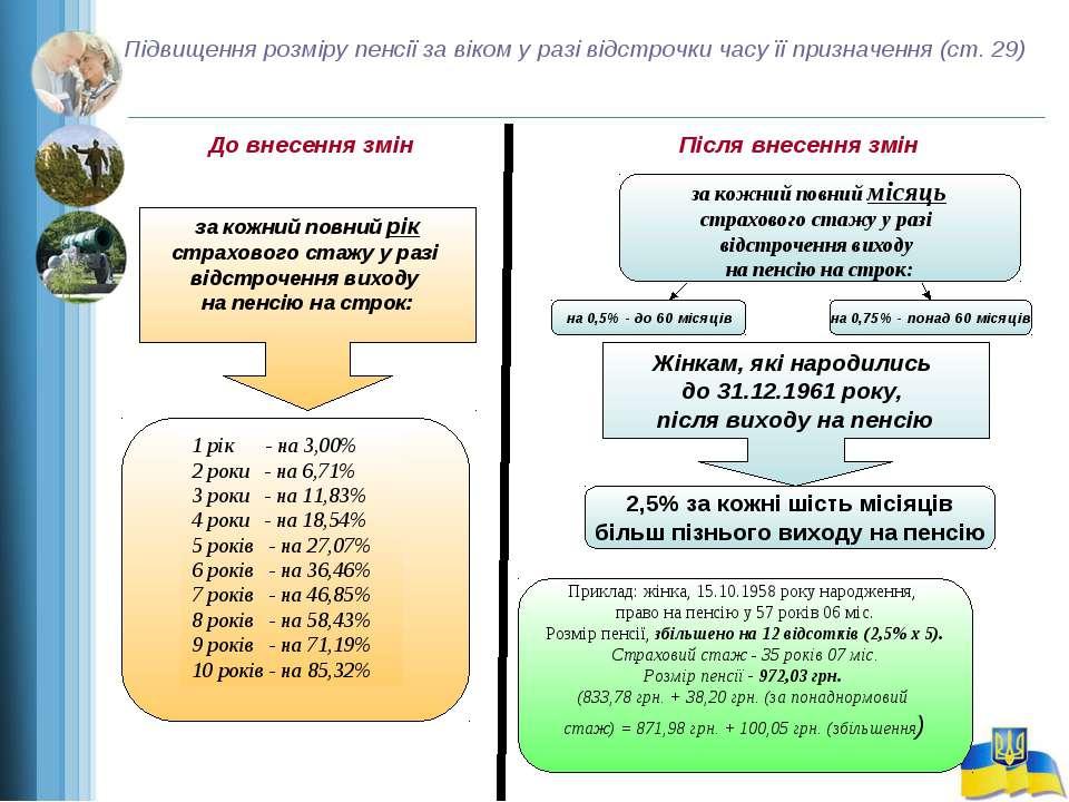 Підвищення розміру пенсії за віком у разі відстрочки часу її призначення (ст....